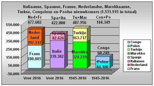 aantal turken in nederland